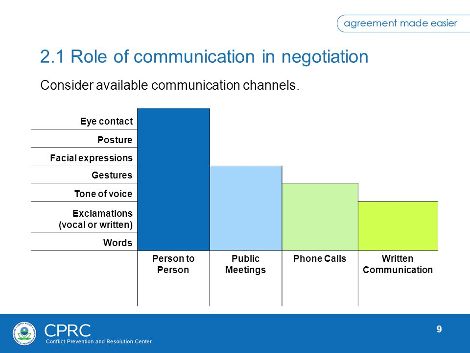 2.1 Role of communication in negotiation