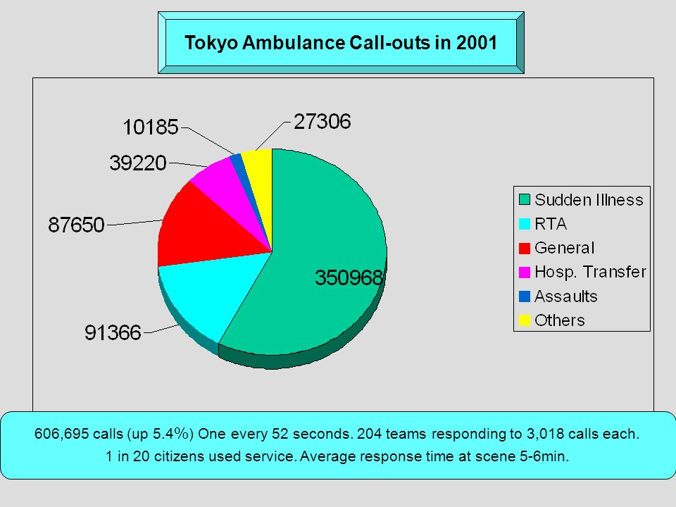 Tokyo Ambulance Call-outs in 2001