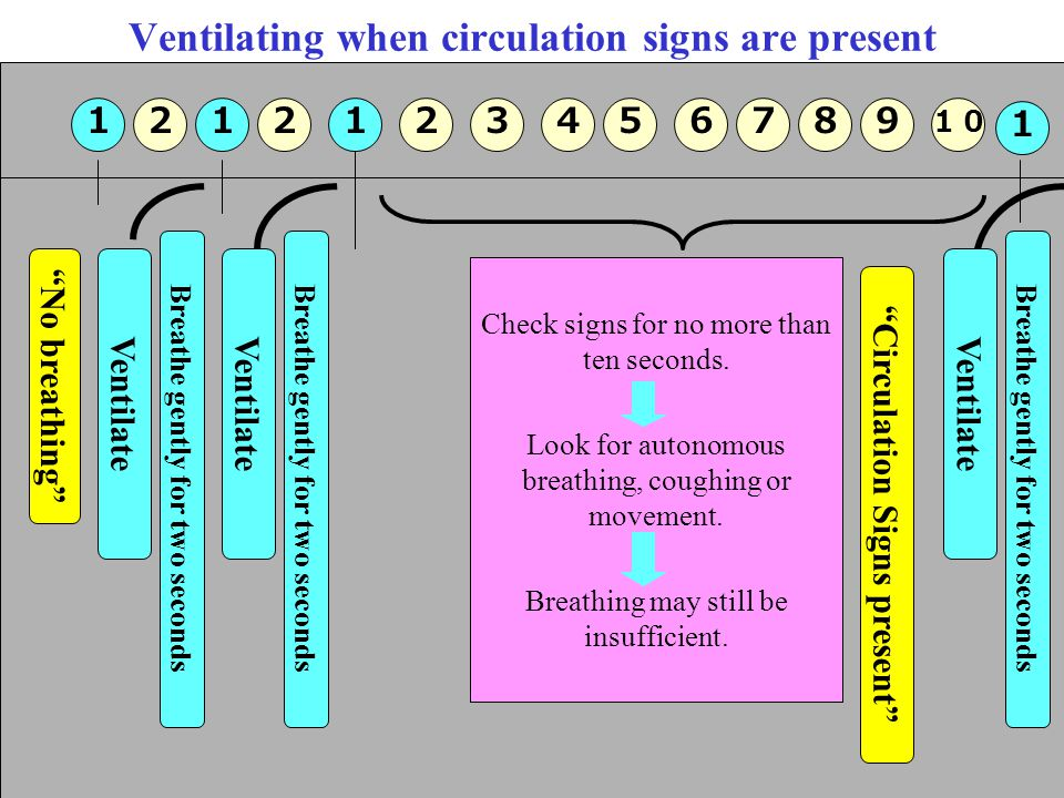 Ventilating when circulation signs are present