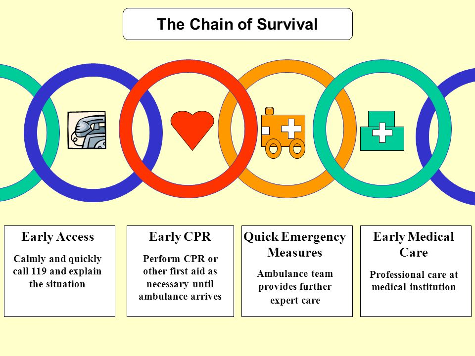 The Chain of Survival Early Access Early CPR Quick Emergency Measures