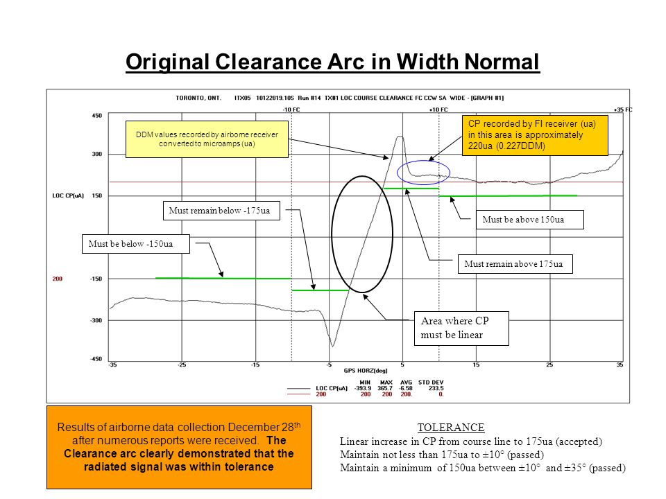 Original Clearance Arc in Width Normal