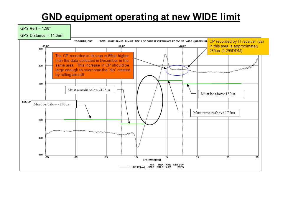 GND equipment operating at new WIDE limit