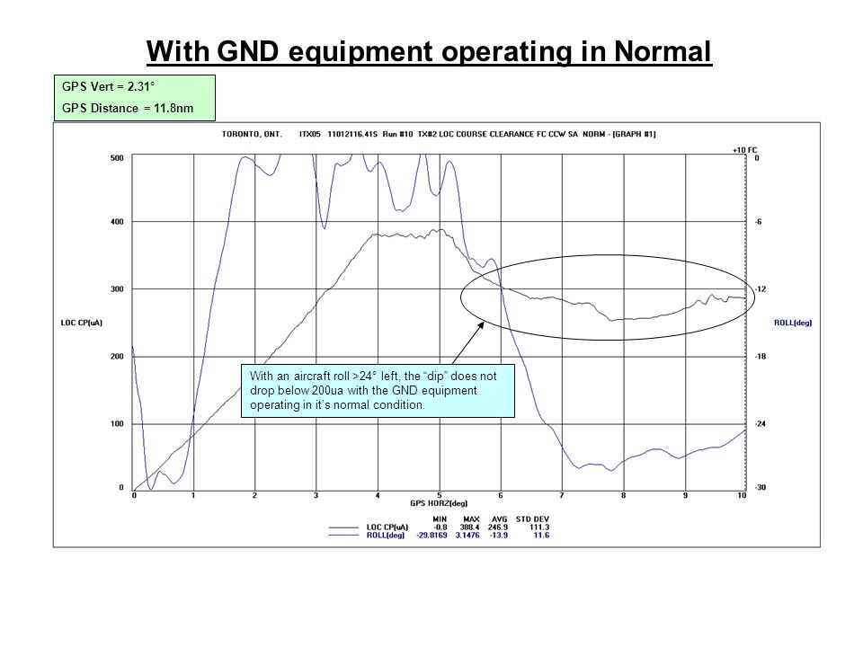 With GND equipment operating in Normal