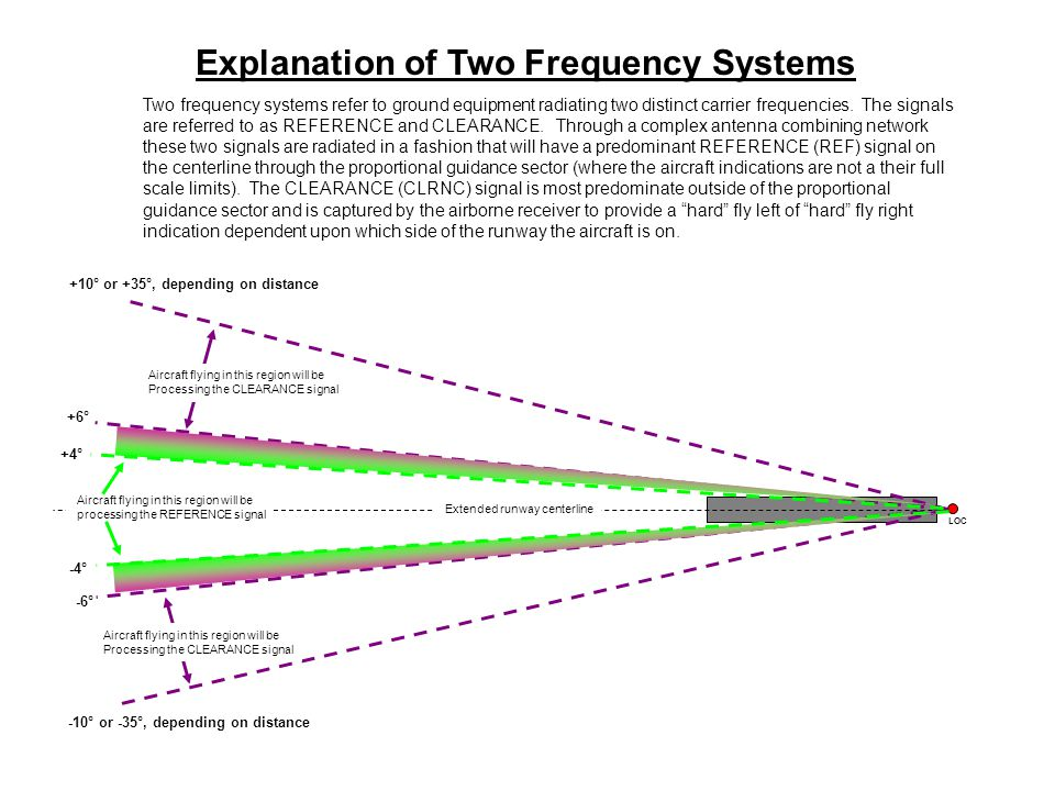 Explanation of Two Frequency Systems