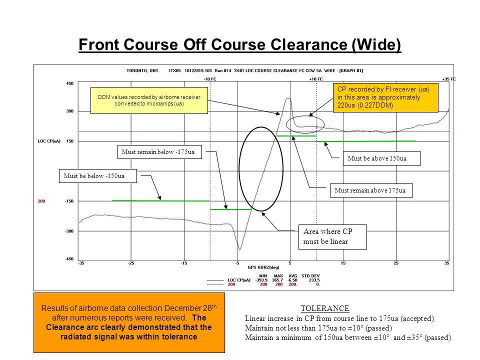 Front Course Off Course Clearance (Wide)