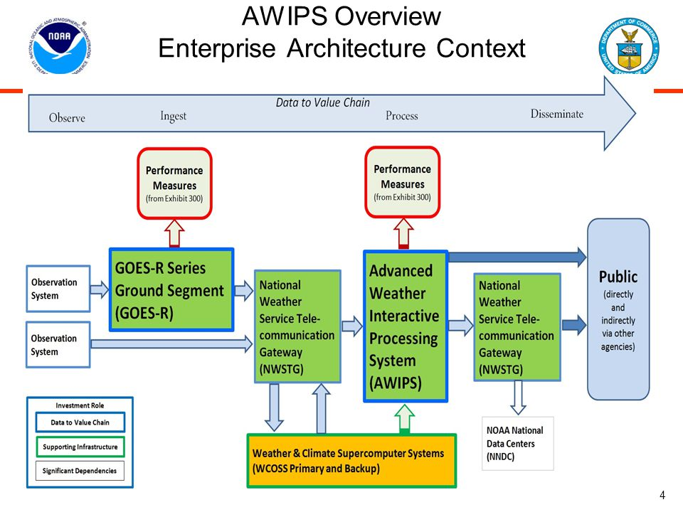 AWIPS Overview Enterprise Architecture Context