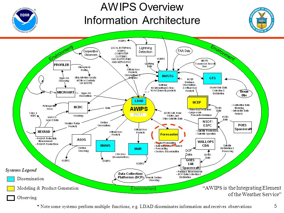 AWIPS Overview Information Architecture