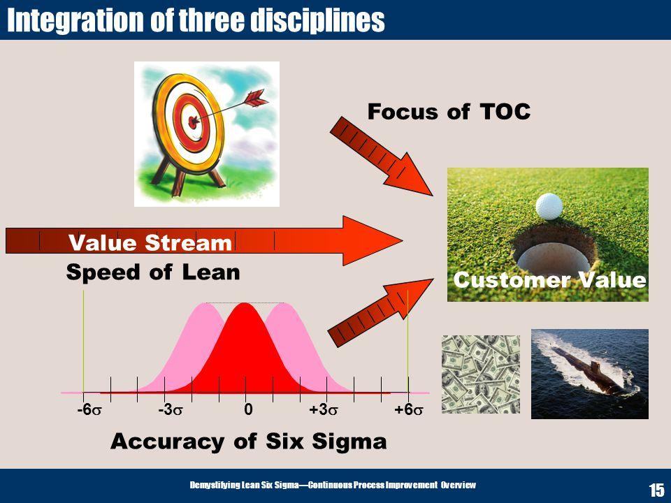 Integration of three disciplines