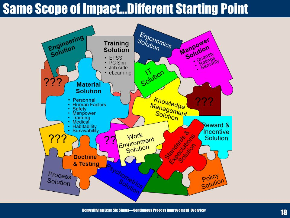 Same Scope of Impact…Different Starting Point