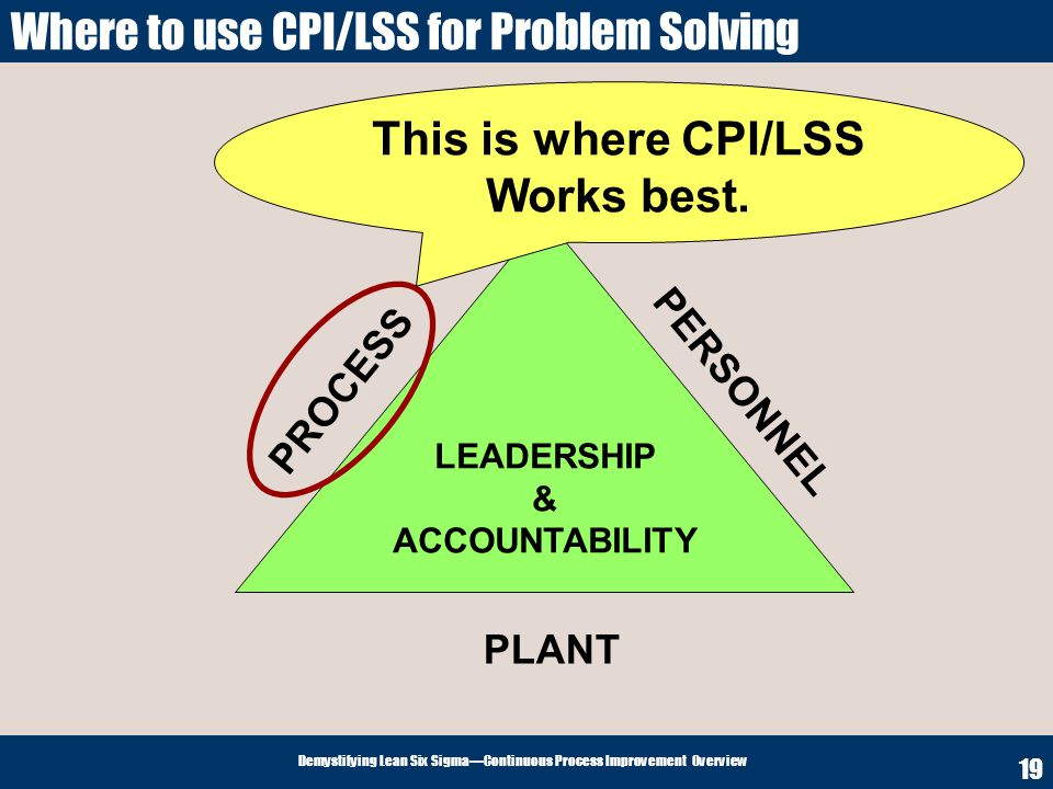 Where to use CPI/LSS for Problem Solving