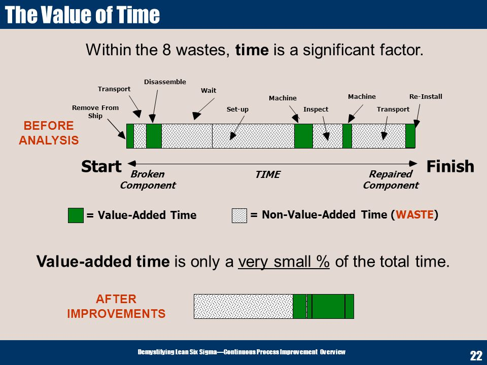 Within the 8 wastes, time is a significant factor.