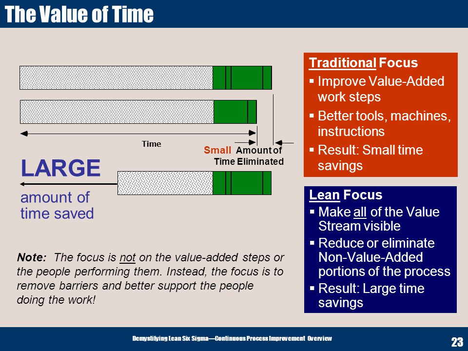 LARGE The Value of Time amount of time saved Traditional Focus