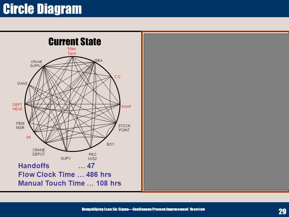 Circle Diagram Current State Future State Handoffs … 47