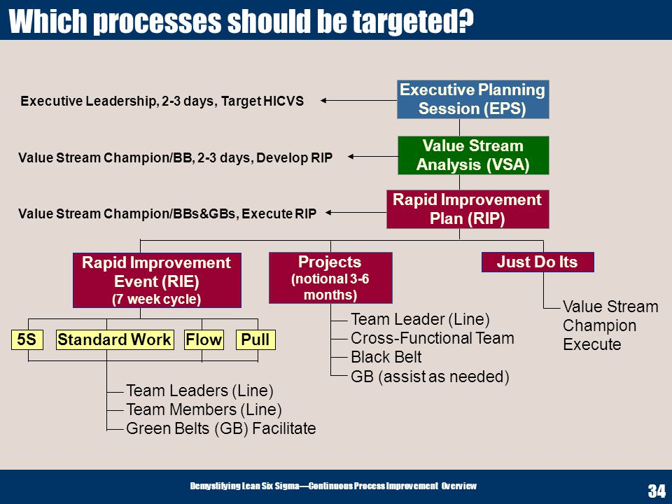 Which processes should be targeted