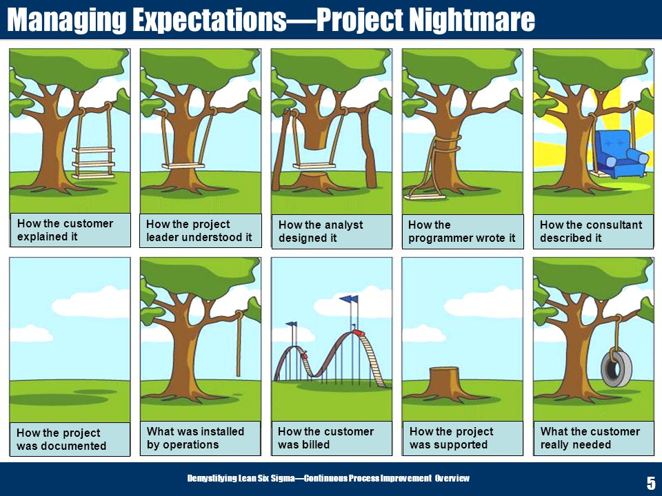 Managing Expectations—Project Nightmare