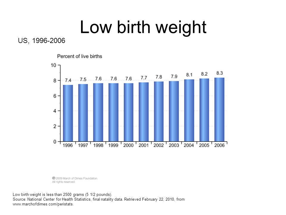 Low birth weight US, 1996-2006. Low birth weight is less than 2500 grams (5 1/2 pounds).