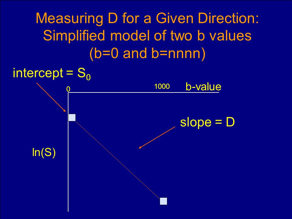 Measuring D for a Given Direction: Simplified model of two b values