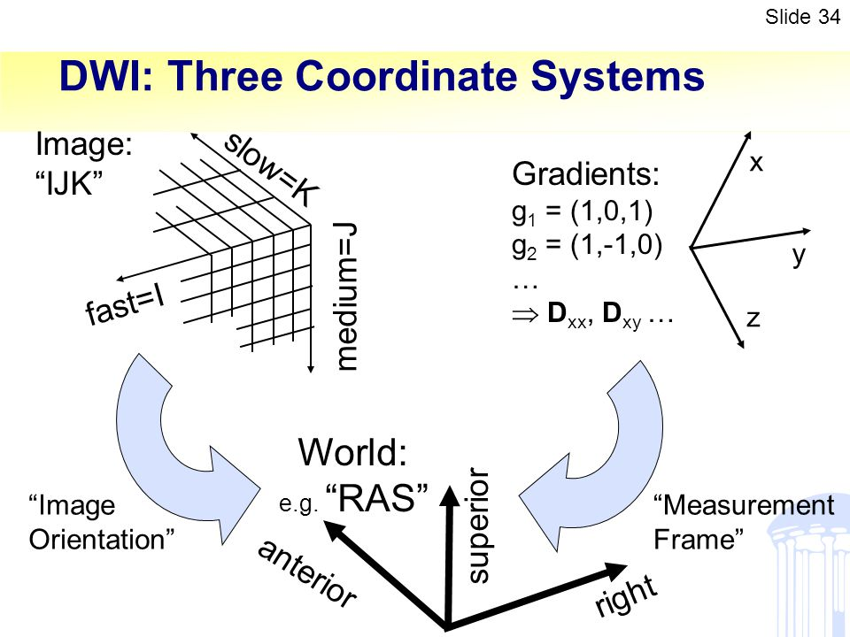 DWI: Three Coordinate Systems