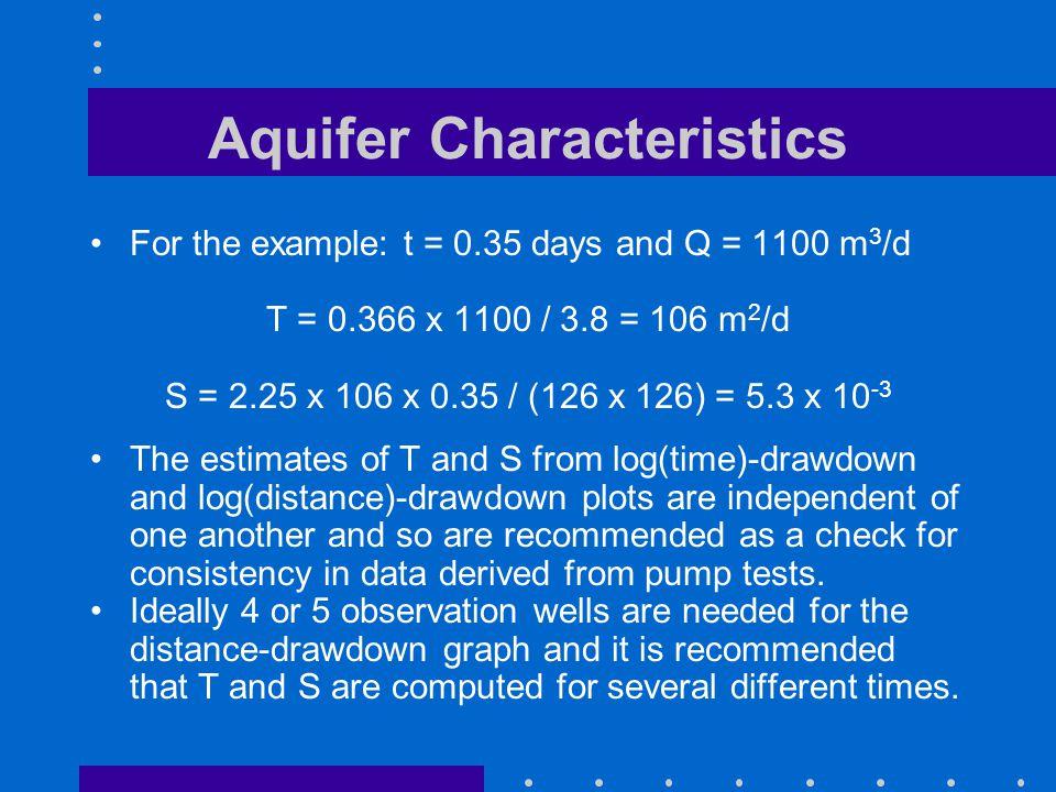 Aquifer Characteristics