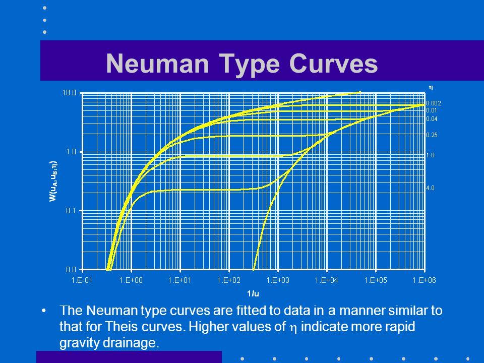 Neuman Type Curves