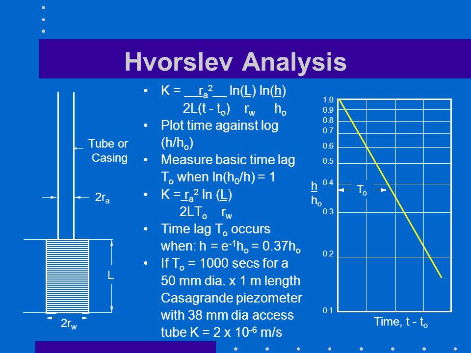 Hvorslev Analysis K = ra2 ln(L) ln(h) 2L(t - to) rw ho