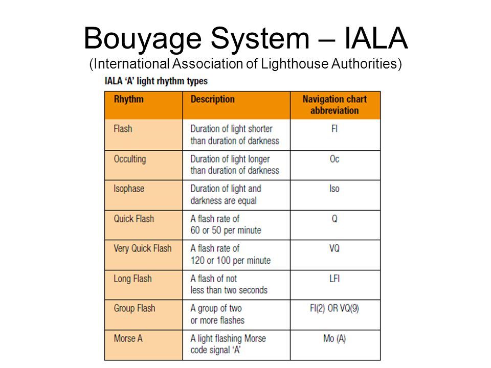 Bouyage System – IALA (International Association of Lighthouse Authorities)