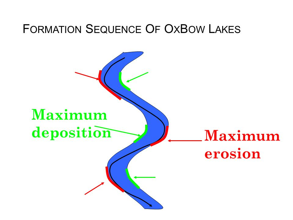 Formation Sequence Of OxBow Lakes