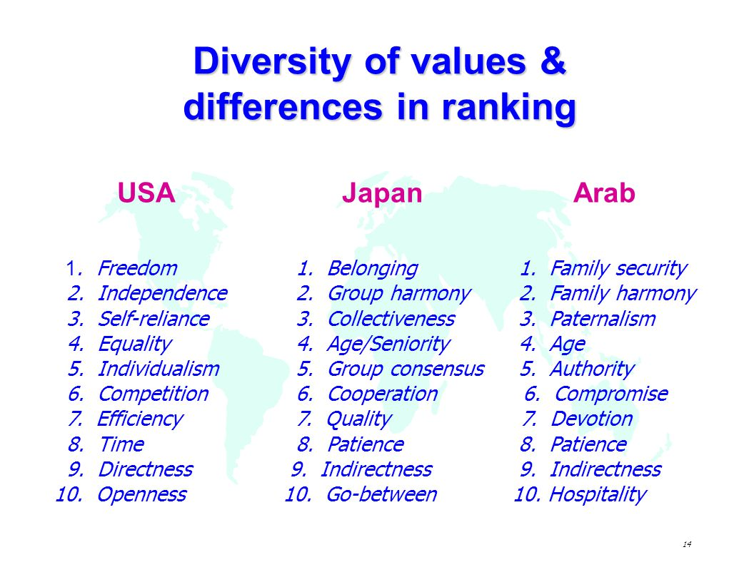 Diversity of values & differences in ranking