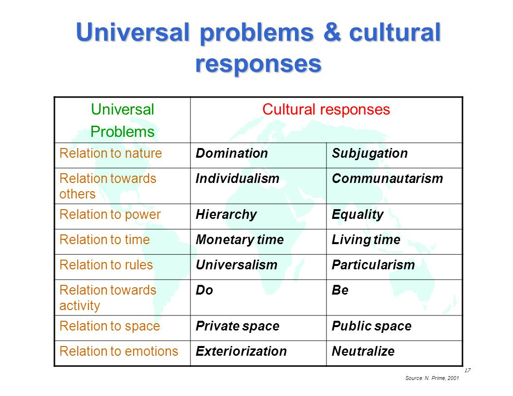 Universal problems & cultural responses