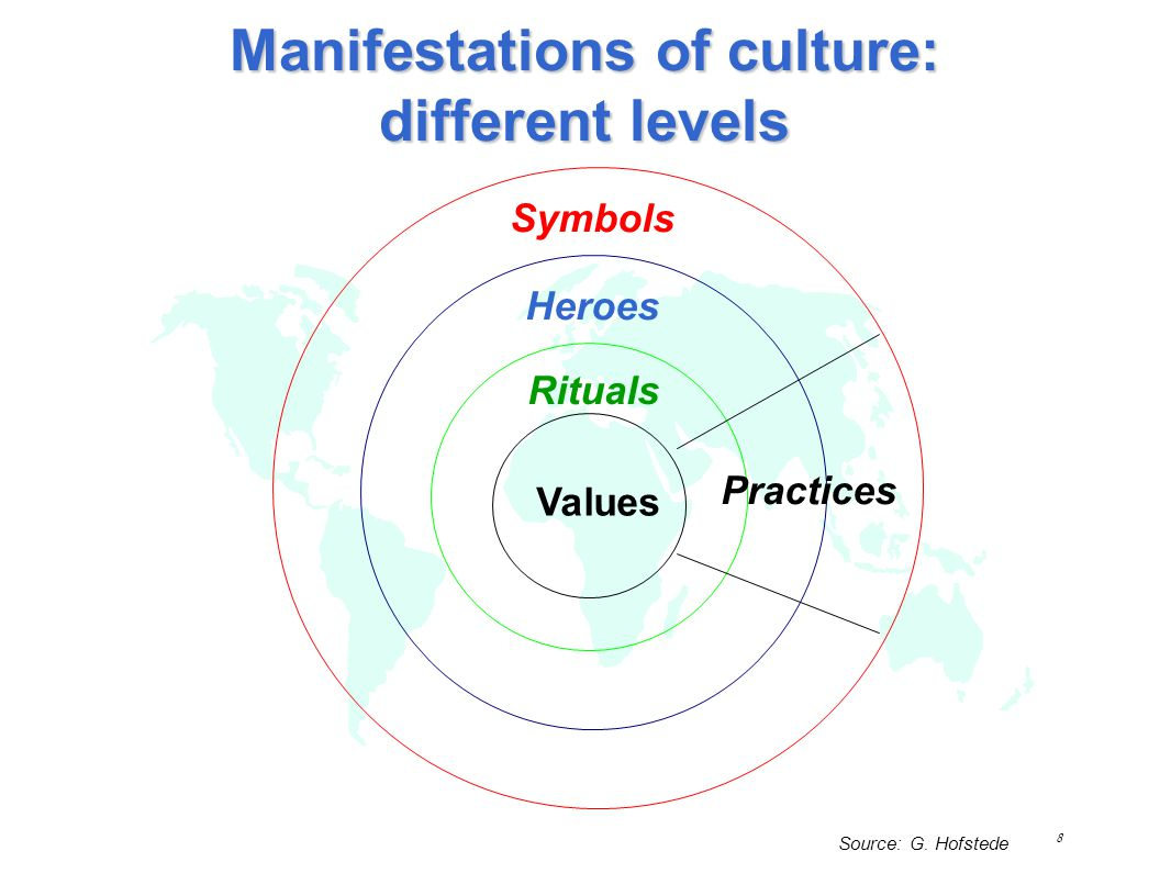 Manifestations of culture: different levels