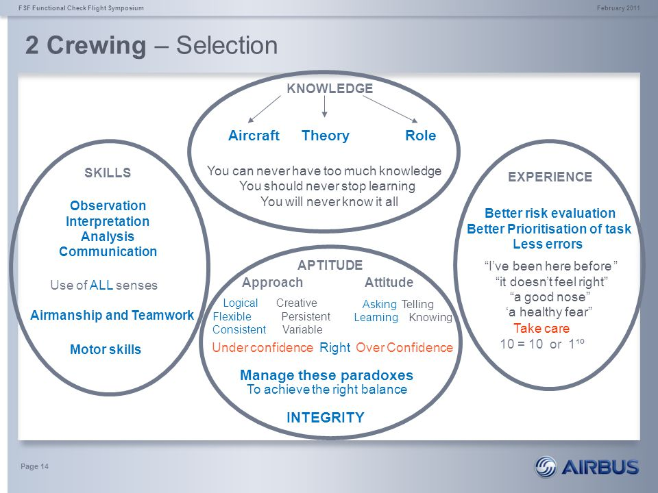 2 Crewing – Selection Aircraft Theory Role Manage these paradoxes
