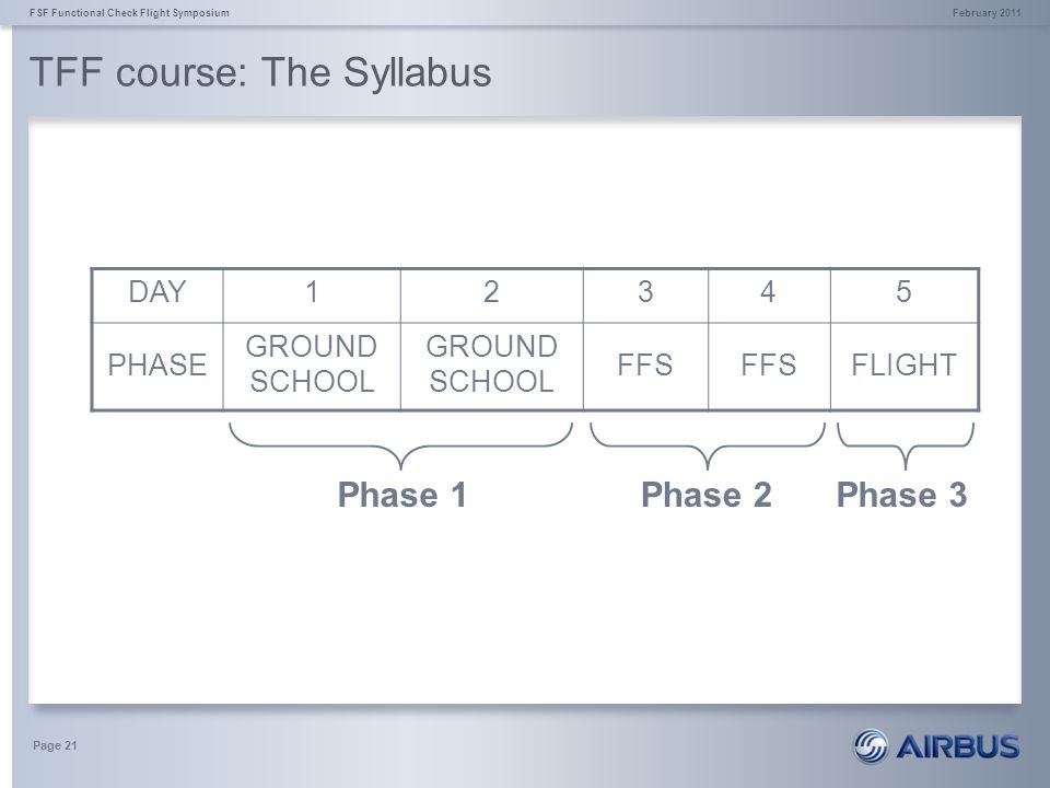 TFF course: The Syllabus