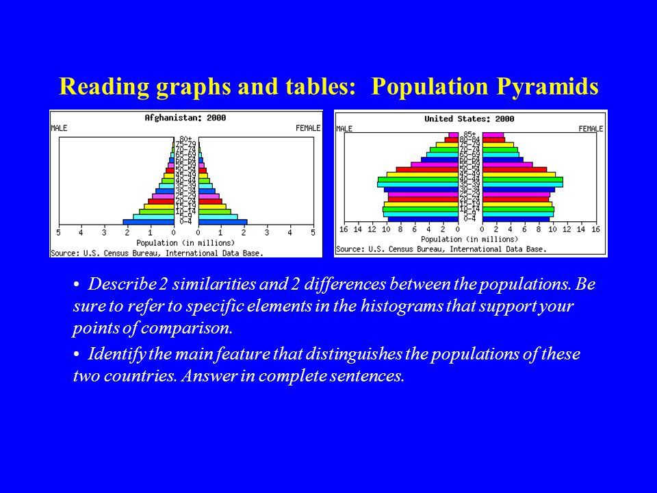 Reading graphs and tables: Population Pyramids