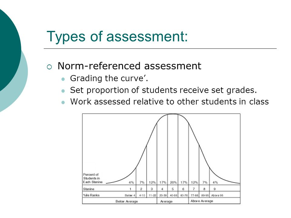 Types of assessment: Norm-referenced assessment Grading the curve'.
