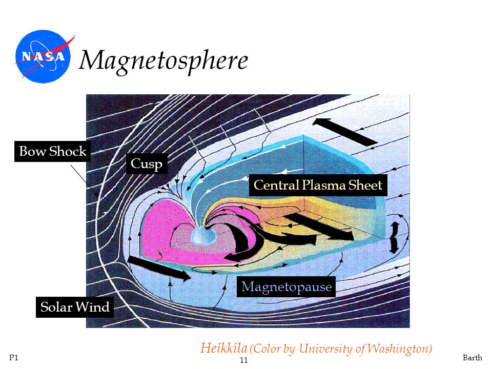 Magnetosphere Bow Shock Cusp Central Plasma Sheet Magnetopause
