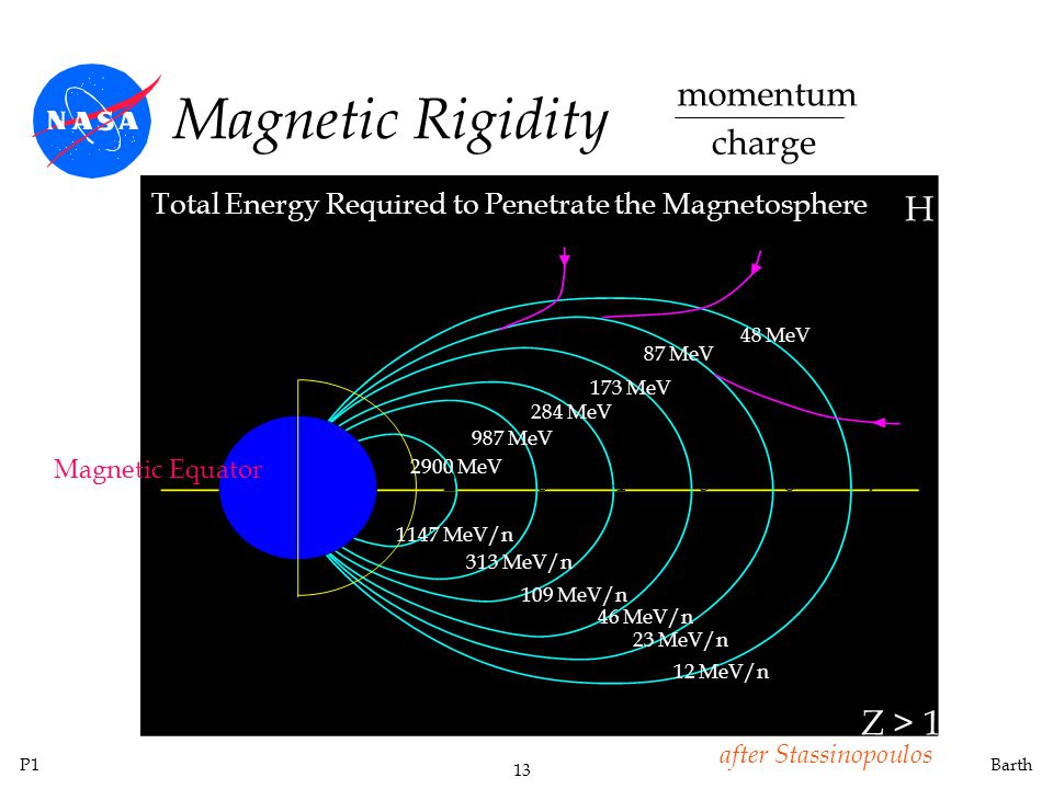 Magnetic Rigidity momentum charge H Z > 1
