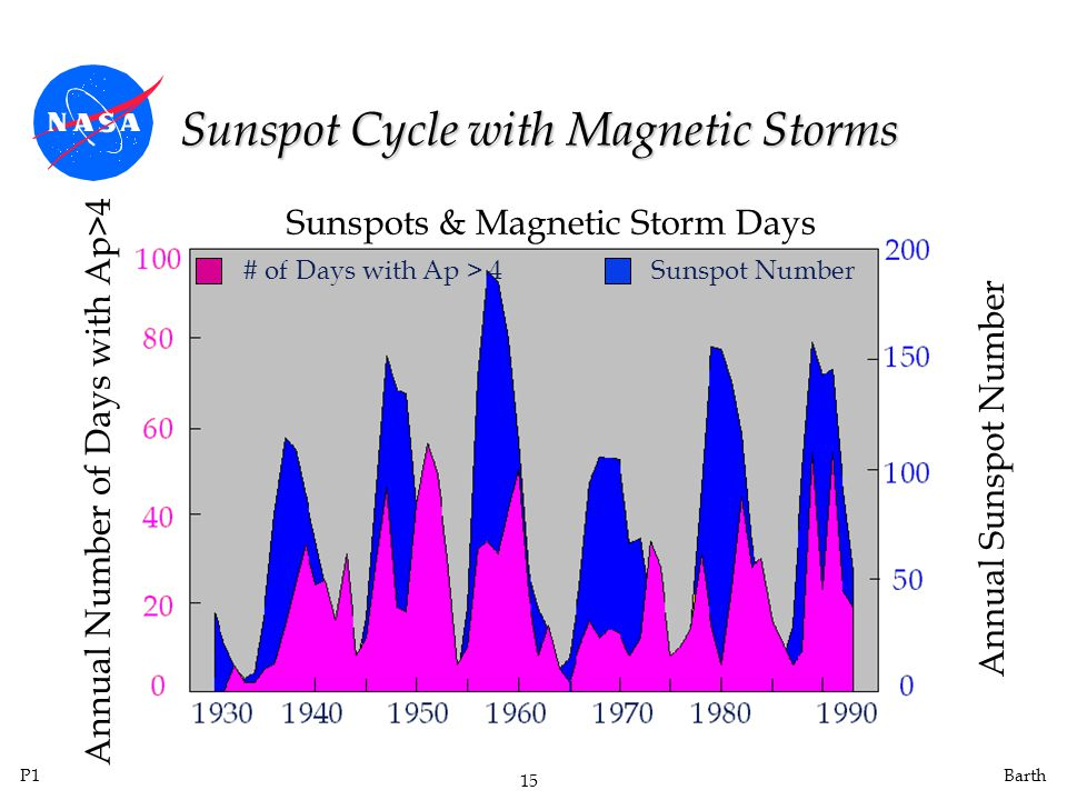 Sunspot Cycle with Magnetic Storms