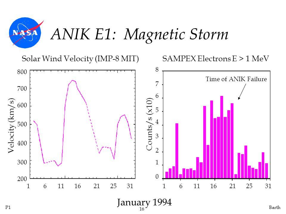 ANIK E1: Magnetic Storm January 1994 Solar Wind Velocity (IMP-8 MIT)