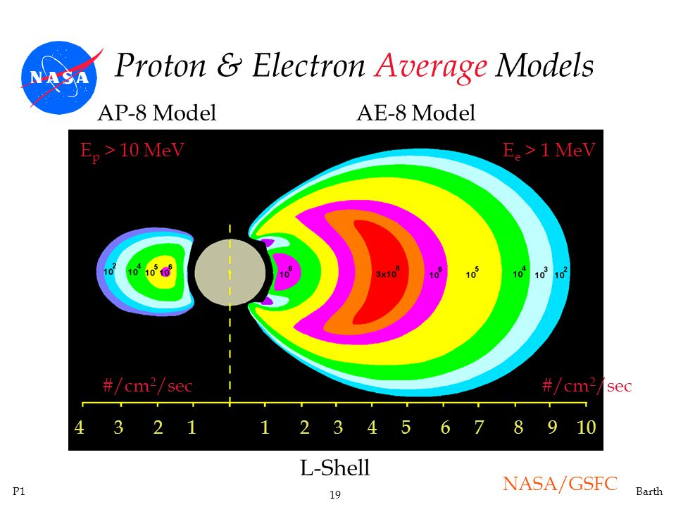 Proton & Electron Average Models