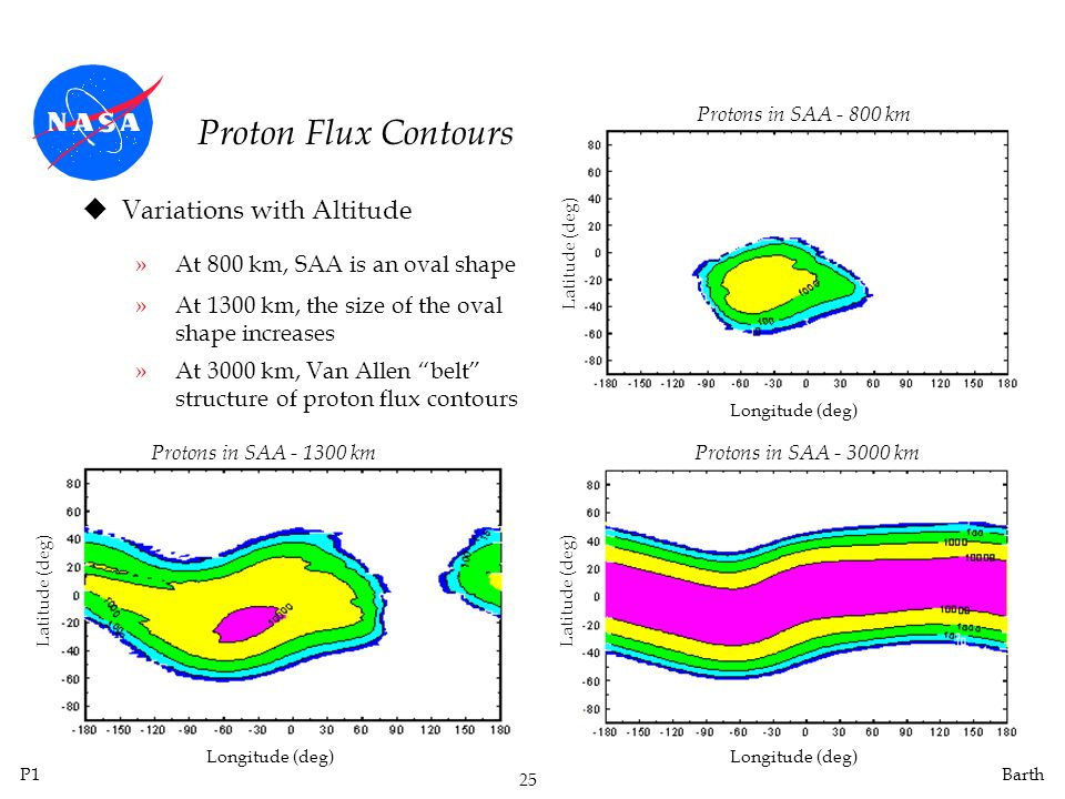 Proton Flux Contours Variations with Altitude