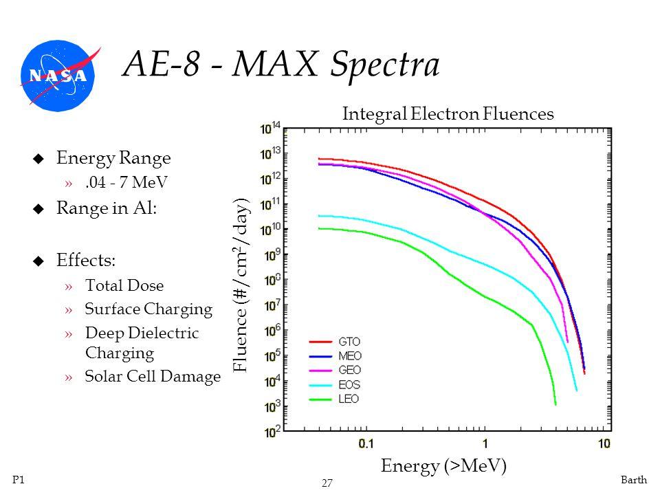 AE-8 - MAX Spectra Integral Electron Fluences Energy Range