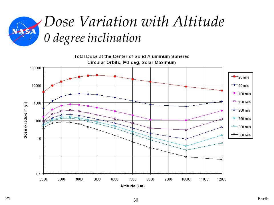 Dose Variation with Altitude 0 degree inclination