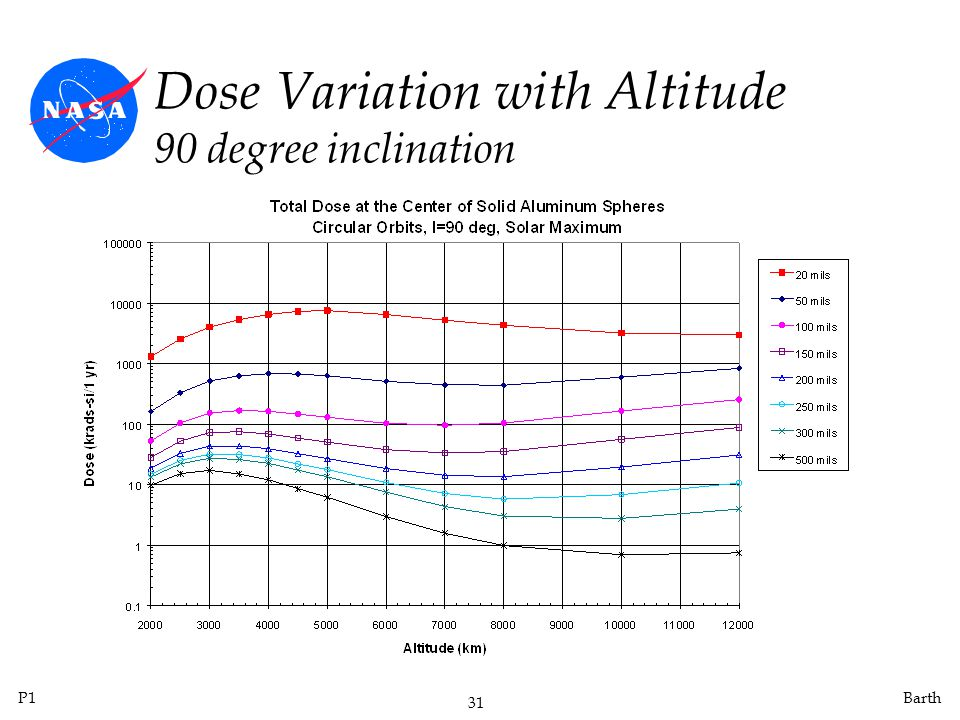 Dose Variation with Altitude 90 degree inclination