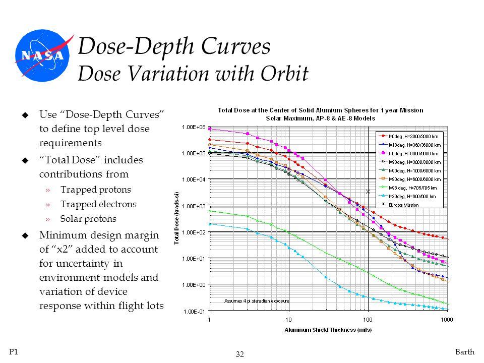 Dose-Depth Curves Dose Variation with Orbit