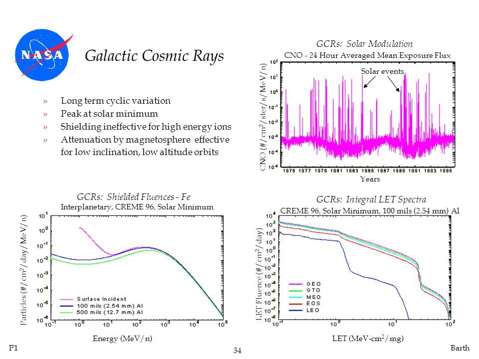GCRs: Solar Modulation