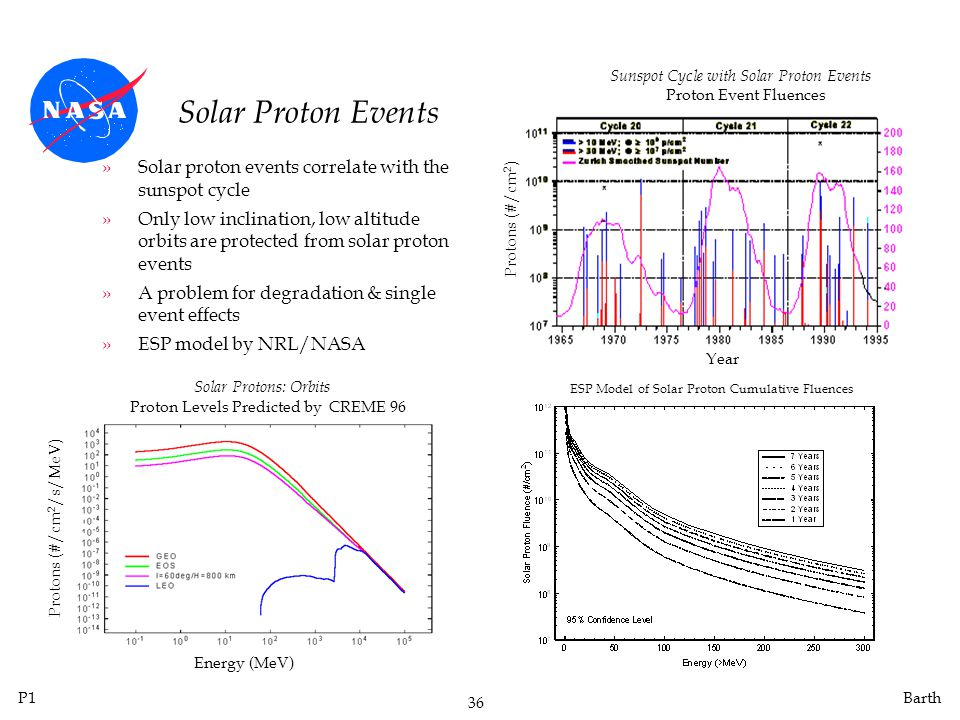 Sunspot Cycle with Solar Proton Events