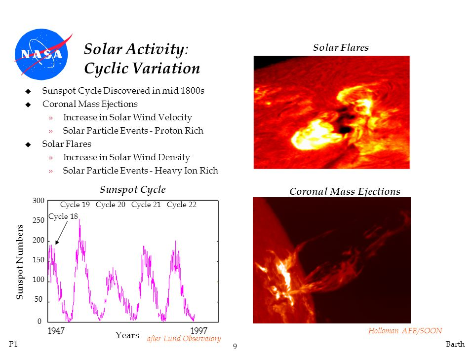 Solar Activity: Cyclic Variation