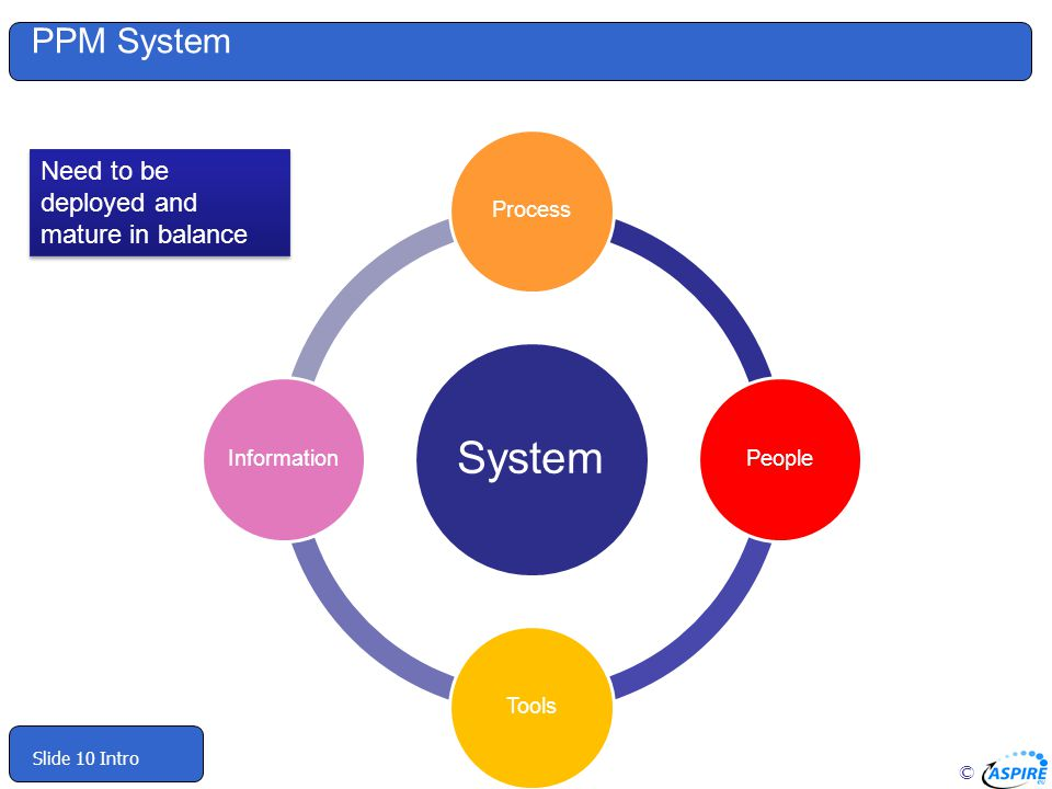 PPM System Need to be deployed and mature in balance System Process