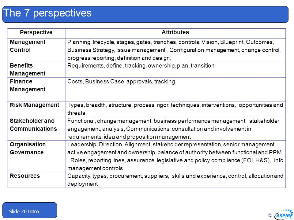 The 7 perspectives Perspective Attributes Management Control
