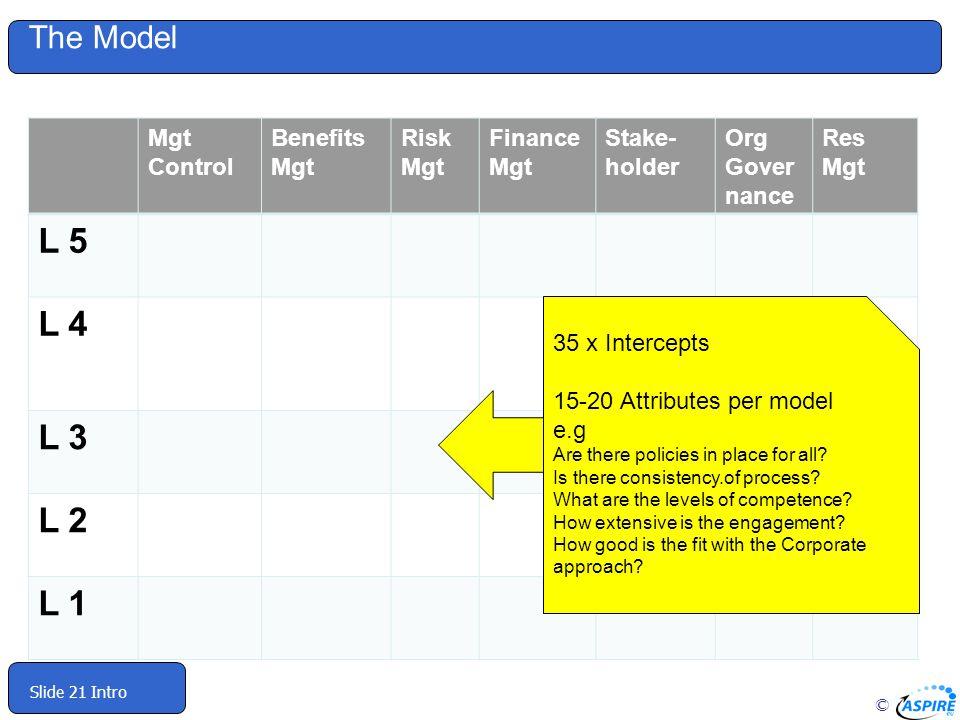 L 5 L 4 L 3 L 2 L 1 The Model Mgt Control Benefits Mgt Risk Finance